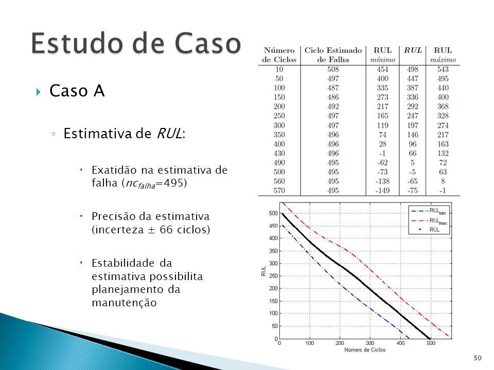 Caso A Estimativa de RUL: Exatidão na estimativa de falha (nc falha =495) Precisão da estimativa (incerteza ± 66 ciclos) Estabilidade da estimativa po