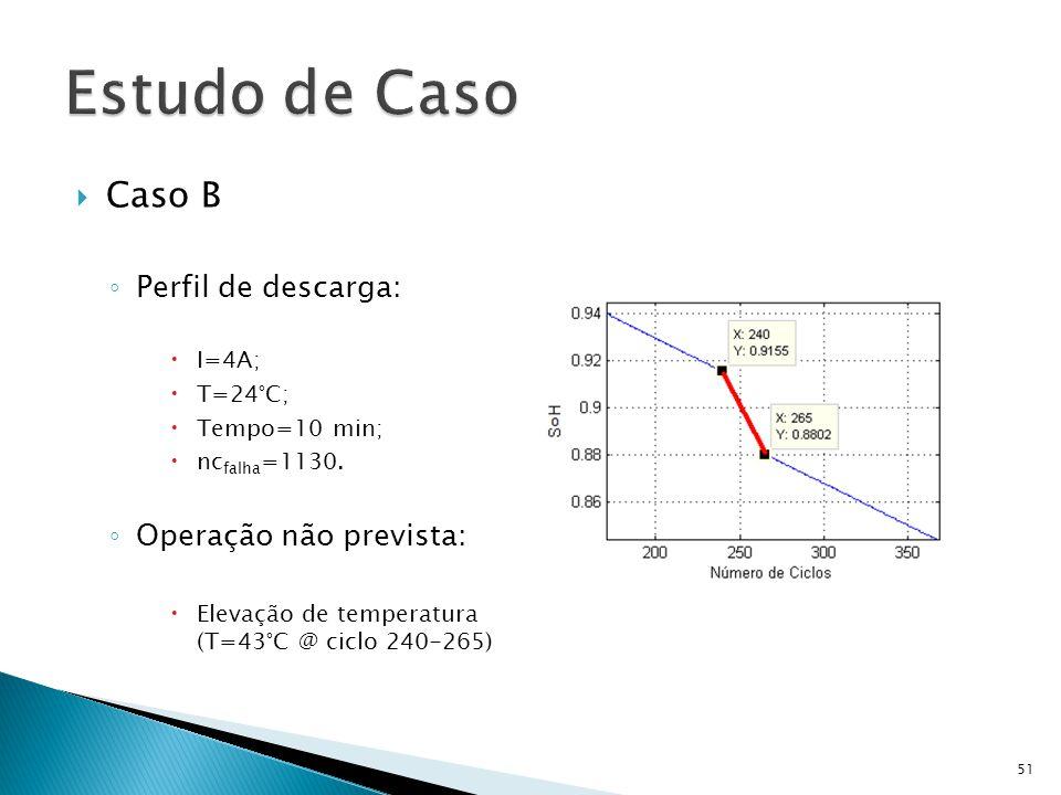 Caso B Perfil de descarga: I=4A; T=24°C; Tempo=10 min; nc falha =1130. Operação não prevista: Elevação de temperatura (T=43°C @ ciclo 240-265) 51