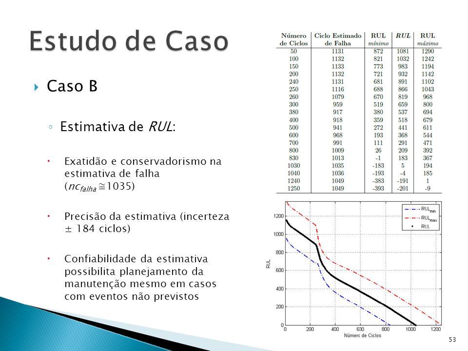 Caso B Estimativa de RUL: Exatidão e conservadorismo na estimativa de falha (nc falha 1035) Precisão da estimativa (incerteza ± 184 ciclos) Confiabili