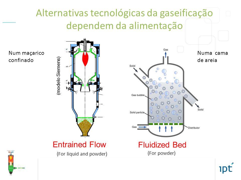 IPT - Instituto de Pesquisas Tecnológicas do Estado de São Paulo – Diretoria de inovação / DI Tel: +55 11 3767-4466 Alternativas tecnológicas da gaseificação dependem da alimentação (For liquid and powder) (For powder) Entrained Flow Fluidized Bed (modelo Siemens) Num maçarico confinado Numa cama de areia