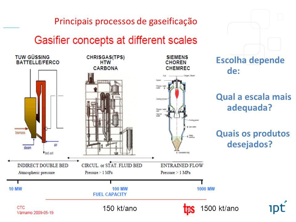 IPT - Instituto de Pesquisas Tecnológicas do Estado de São Paulo – Diretoria de inovação / DI Tel: +55 11 3767-4466 Principais processos de gaseificação Escolha depende de: Qual a escala mais adequada.