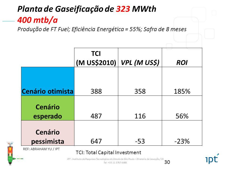 IPT - Instituto de Pesquisas Tecnológicas do Estado de São Paulo – Diretoria de inovação / DI Tel: +55 11 3767-4466 Planta de Gaseificação de 323 MWth 400 mtb/a Produção de FT Fuel; Eficiência Energética = 55%; Safra de 8 meses TCI (M US$2010)VPL (M US$)ROI Cenário otimista388358185% Cenário esperado48711656% Cenário pessimista647-53-23% TCI: Total Capital Investment 30 REF: ABRAHAM YU / IPT