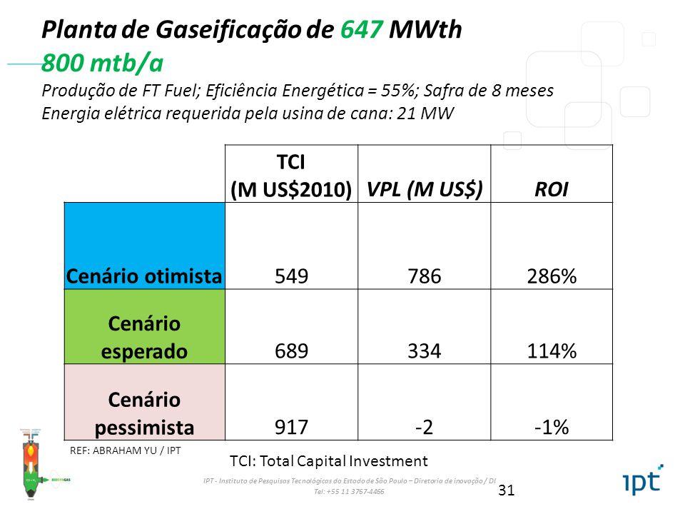 IPT - Instituto de Pesquisas Tecnológicas do Estado de São Paulo – Diretoria de inovação / DI Tel: +55 11 3767-4466 Planta de Gaseificação de 647 MWth 800 mtb/a Produção de FT Fuel; Eficiência Energética = 55%; Safra de 8 meses Energia elétrica requerida pela usina de cana: 21 MW TCI (M US$2010)VPL (M US$)ROI Cenário otimista549786286% Cenário esperado689334114% Cenário pessimista917-2-1% TCI: Total Capital Investment 31 REF: ABRAHAM YU / IPT