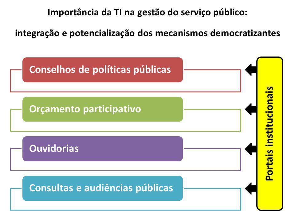 Conselhos de políticas públicasOrçamento participativoOuvidoriasConsultas e audiências públicas Portais institucionais Importância da TI na gestão do