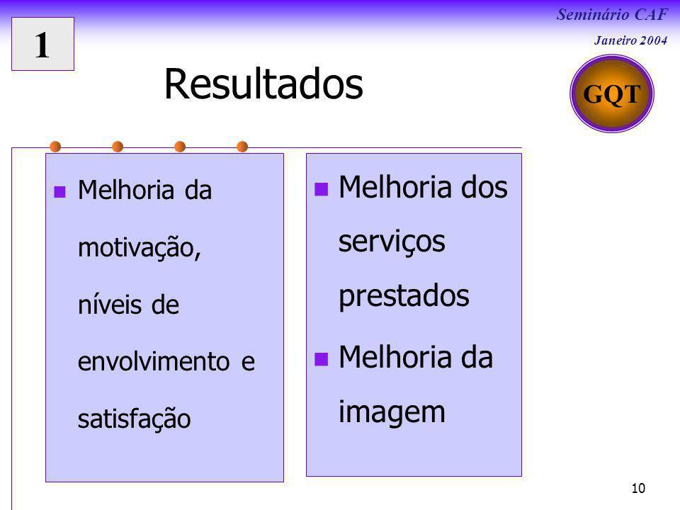 Seminário CAF Janeiro 2004 10 Resultados Melhoria da motivação, níveis de envolvimento e satisfação Melhoria dos serviços prestados Melhoria da imagem GQT 1