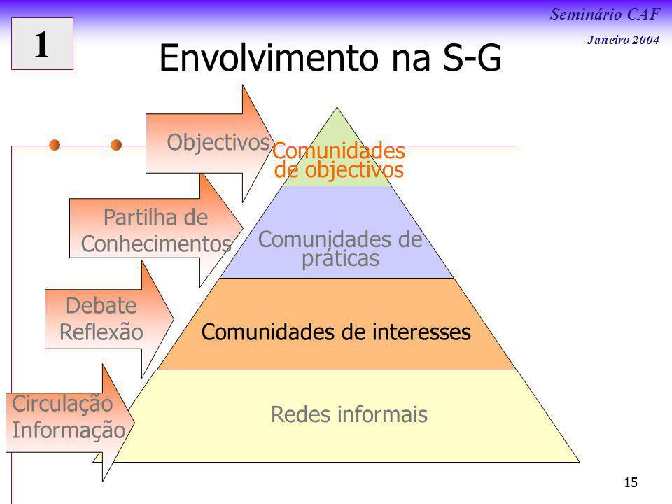 Seminário CAF Janeiro 2004 15 Envolvimento na S-G Comunidades de objectivos Comunidades de práticas Comunidades de interesses Redes informais Circulação Informação Debate Reflexão Partilha de Conhecimentos Objectivos 1