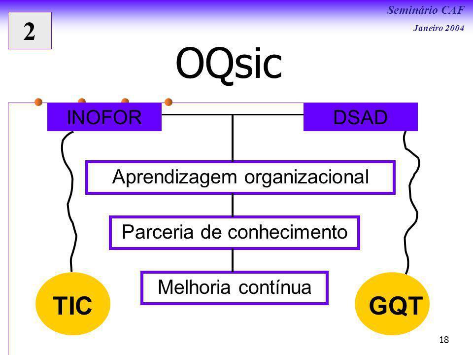 Seminário CAF Janeiro 2004 18 OQsic INOFORDSAD Parceria de conhecimento Aprendizagem organizacional Melhoria contínua TICGQT 2