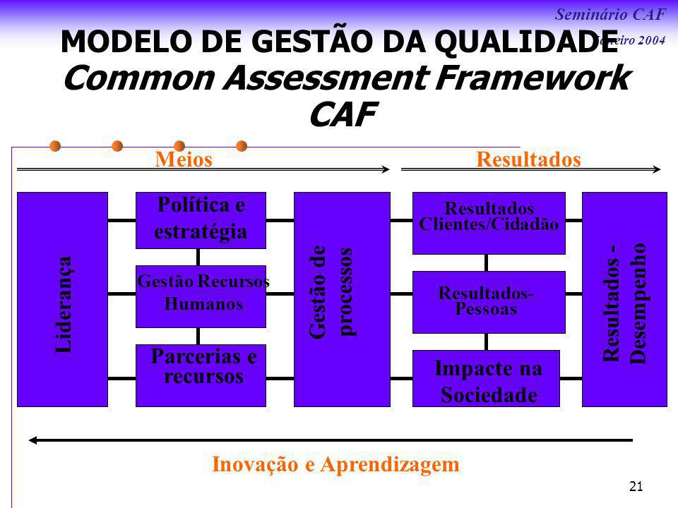 Seminário CAF Janeiro 2004 21 MODELO DE GESTÃO DA QUALIDADE Liderança Gestão de processos Resultados - Desempenho Política e estratégia Parcerias e recursos Resultados- Pessoas Resultados Clientes/Cidadão Impacte na Sociedade MeiosResultados Gestão Recursos Humanos Common Assessment Framework CAF Inovação e Aprendizagem