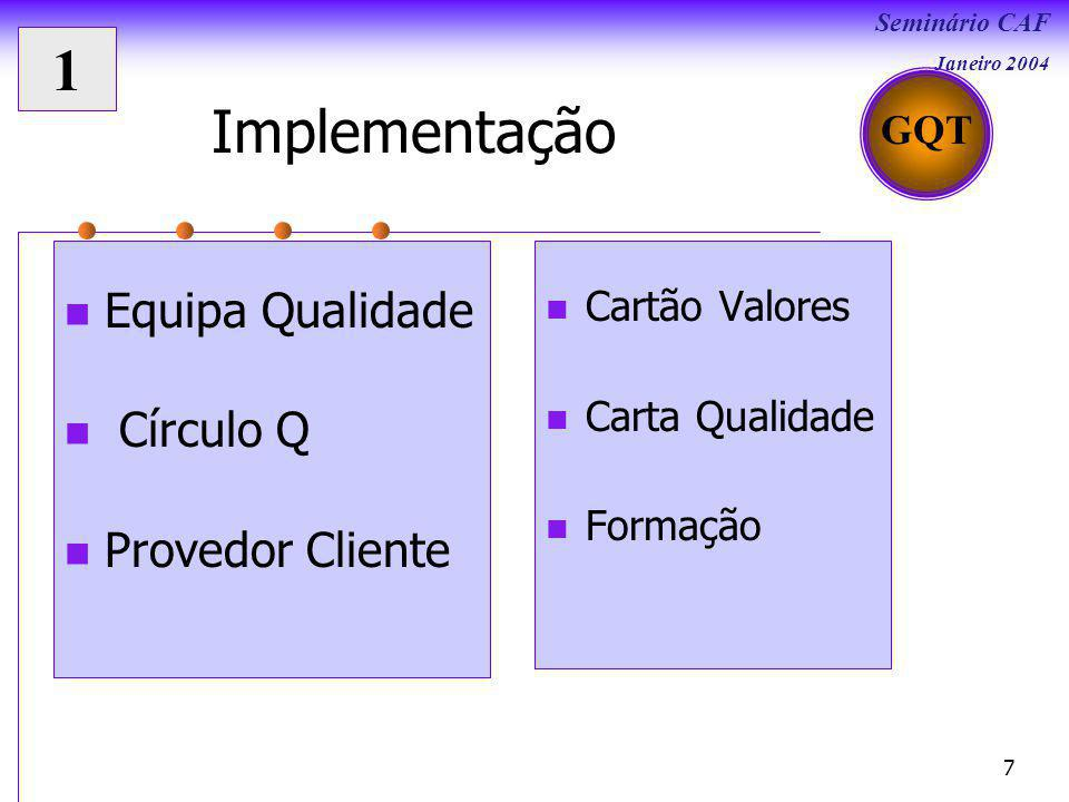 Seminário CAF Janeiro 2004 7 Implementação Equipa Qualidade Círculo Q Provedor Cliente Cartão Valores Carta Qualidade Formação GQT 1