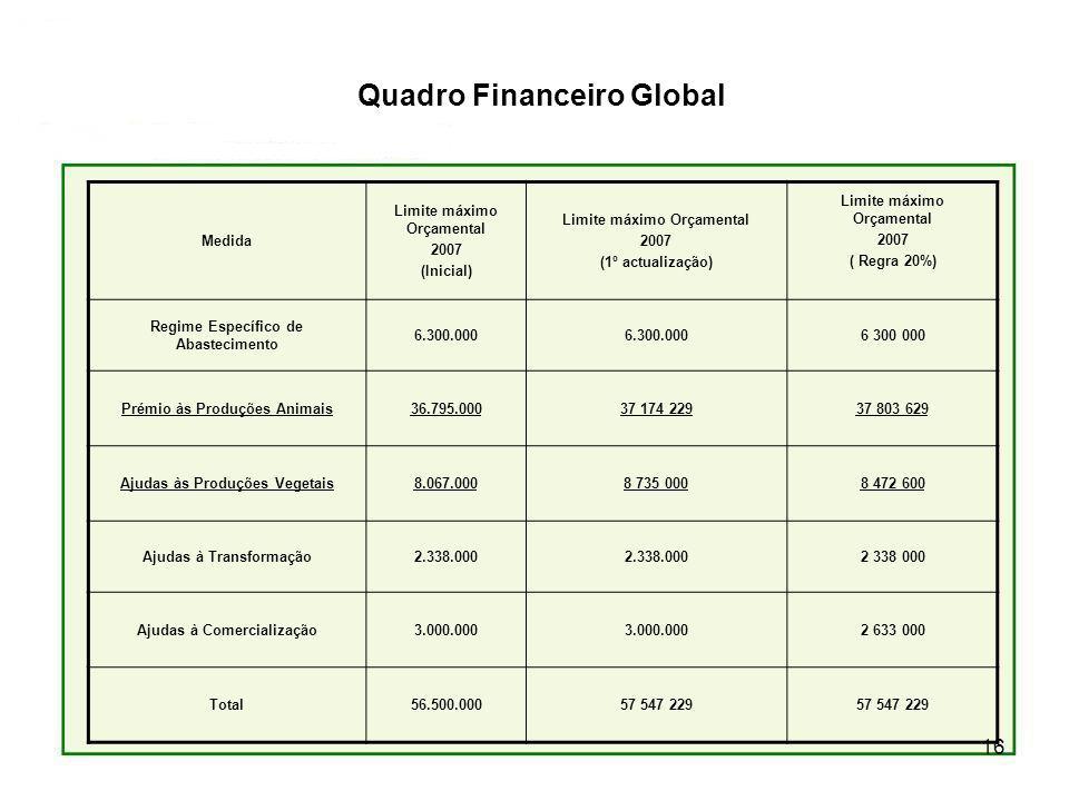 16 Quadro Financeiro Global Medida Limite máximo Orçamental 2007 (Inicial) Limite máximo Orçamental 2007 (1º actualização) Limite máximo Orçamental 2007 ( Regra 20%) Regime Específico de Abastecimento 6.300.000 6 300 000 Prémio às Produções Animais36.795.00037 174 22937 803 629 Ajudas às Produções Vegetais8.067.0008 735 0008 472 600 Ajudas à Transformação2.338.000 2 338 000 Ajudas à Comercialização3.000.000 2 633 000 Total56.500.00057 547 229