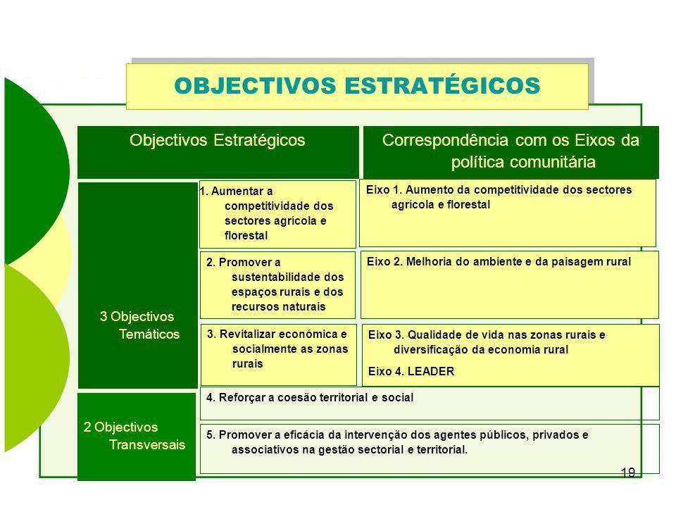 19 OBJECTIVOS ESTRATÉGICOS 1.Aumentar a competitividade dos sectores agrícola e florestal 2.