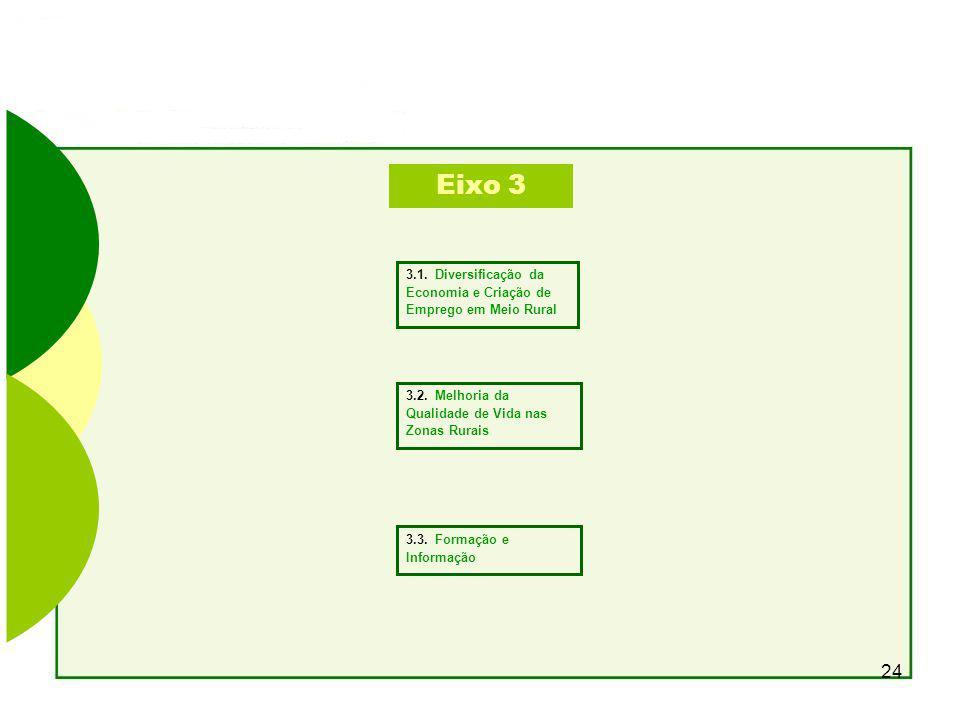 24 Eixo 3 3.1.Diversificação da Economia e Criação de Emprego em Meio Rural 3.2.