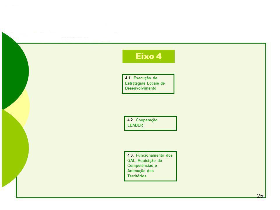 25 Eixo 4 4.1.Execução de Estratégias Locais de Desenvolvimento 4.2.