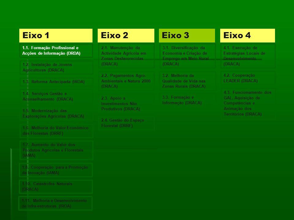 Eixo 1Eixo 2Eixo 3Eixo 4 1.2.Instalação de Jovens Agricultores (DRACA) 1.3.