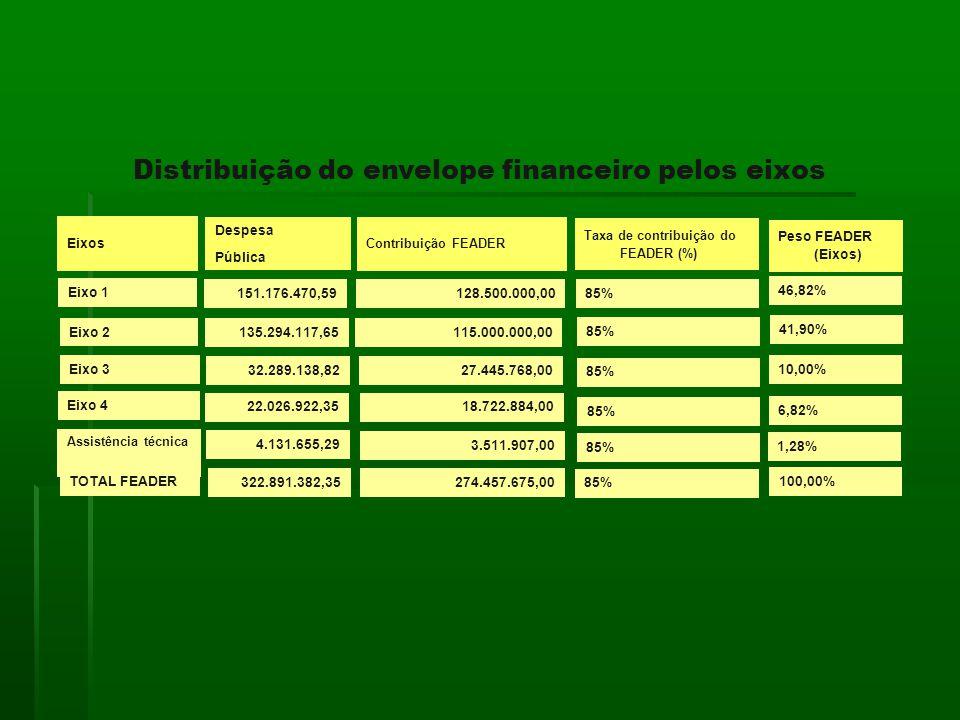 Eixos Despesa Pública Contribuição FEADER Taxa de contribuição do FEADER (%) Peso FEADER (Eixos) Eixo 1 Eixo 2 Eixo 3 Eixo 4 Assistência técnica TOTAL FEADER 151.176.470,59 135.294.117,65 32.289.138,82 22.026.922,35 4.131.655,29 322.891.382,35 128.500.000,00 115.000.000,00 27.445.768,00 18.722.884,00 3.511.907,00 274.457.675,00 85% 46,82% 41,90% 10,00% 6,82% 1,28% 100,00% Distribuição do envelope financeiro pelos eixos