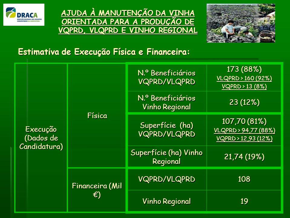 Estimativa de Execução Física e Financeira: Execução (Dados de Candidatura) Física N.º Beneficiários VQPRD/VLQPRD 173 (88%) VLQPRD > 160 (92%) VQPRD > 13 (8%) N.º Beneficiários Vinho Regional 23 (12%) Superfície (ha) VQPRD/VLQPRD 107,70 (81%) VLQPRD > 94,77 (88%) VQPRD > 12,93 (12%) Superfície (ha) Vinho Regional 21,74 (19%) Financeira (Mil ) VQPRD/VLQPRD108 Vinho Regional 19 AJUDA À MANUTENÇÃO DA VINHA ORIENTADA PARA A PRODUÇÃO DE VQPRD, VLQPRD E VINHO REGIONAL