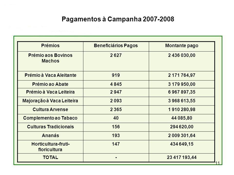 11 PrémiosBeneficiários PagosMontante pago Prémio aos Bovinos Machos 2 6272 436 030,00 Prémio à Vaca Aleitante9192 171 764,97 Prémio ao Abate4 8453 17