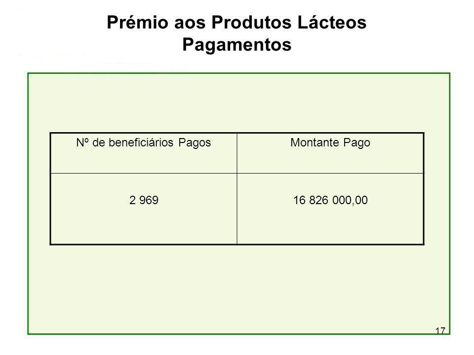 17 Prémio aos Produtos Lácteos Pagamentos Nº de beneficiários PagosMontante Pago 2 96916 826 000,00