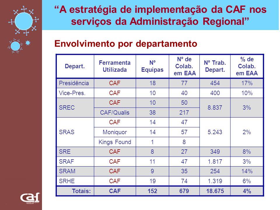 Depart. Ferramenta Utilizada Nº Equipas Nº de Colab. em EAA Nº Trab. Depart. % de Colab. em EAA PresidênciaCAF187745417% Vice-Pres.CAF104040010% SREC