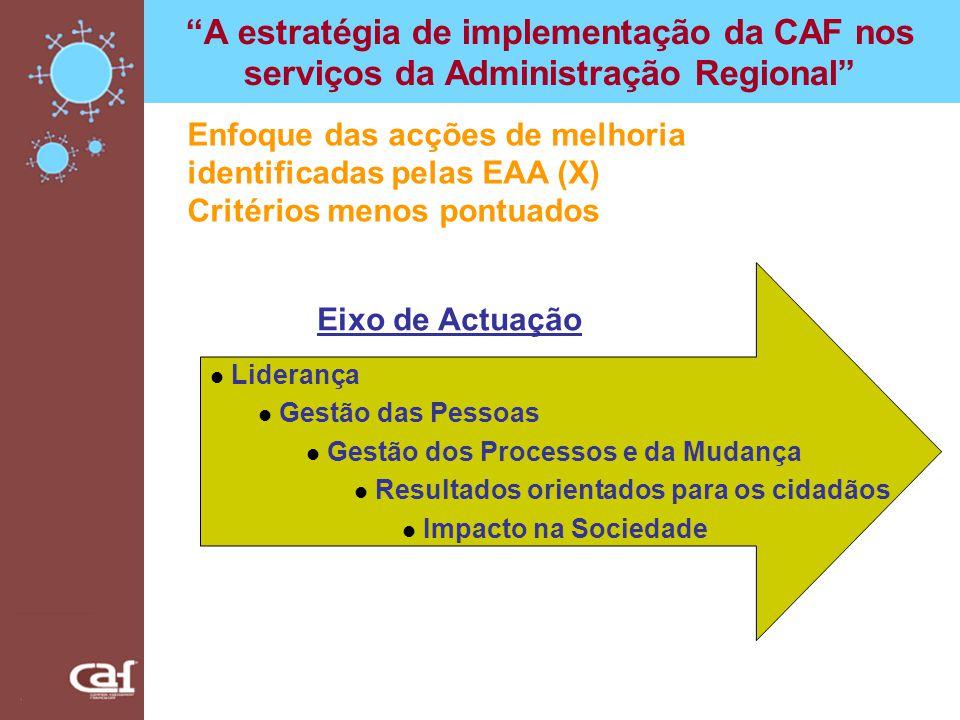 A estratégia de implementação da CAF nos serviços da Administração Regional Liderança Gestão das Pessoas Gestão dos Processos e da Mudança Resultados