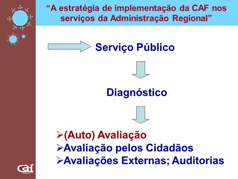 A estratégia de implementação da CAF nos serviços da Administração Regional Serviço Público Diagnóstico (Auto) Avaliação Avaliação pelos Cidadãos Aval