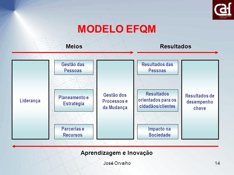 José Orvalho14 Liderança Gestão dos Processos e da Mudança Gestão das Pessoas Planeamento e Estratégia Parcerias e Recursos Resultados das Pessoas Resultados orientados para os cidadãos/clientes Impacto na Sociedade Resultados de desempenho chave MeiosResultados Aprendizagem e Inovação MODELO EFQM