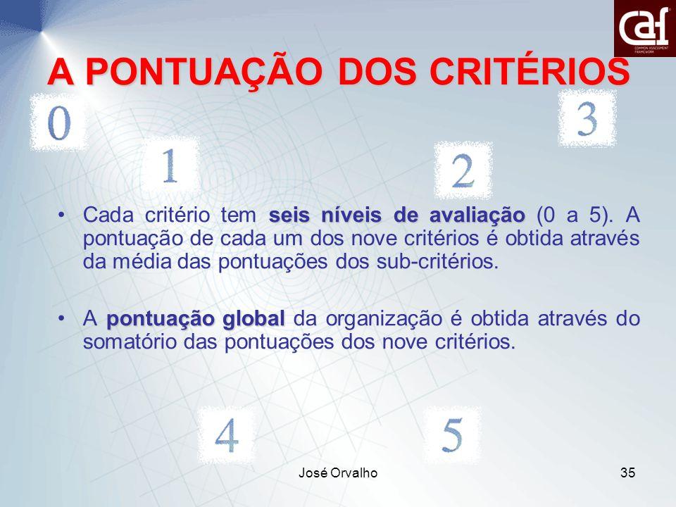 José Orvalho35 A PONTUAÇÃO DOS CRITÉRIOS seis níveis de avaliaçãoCada critério tem seis níveis de avaliação (0 a 5).