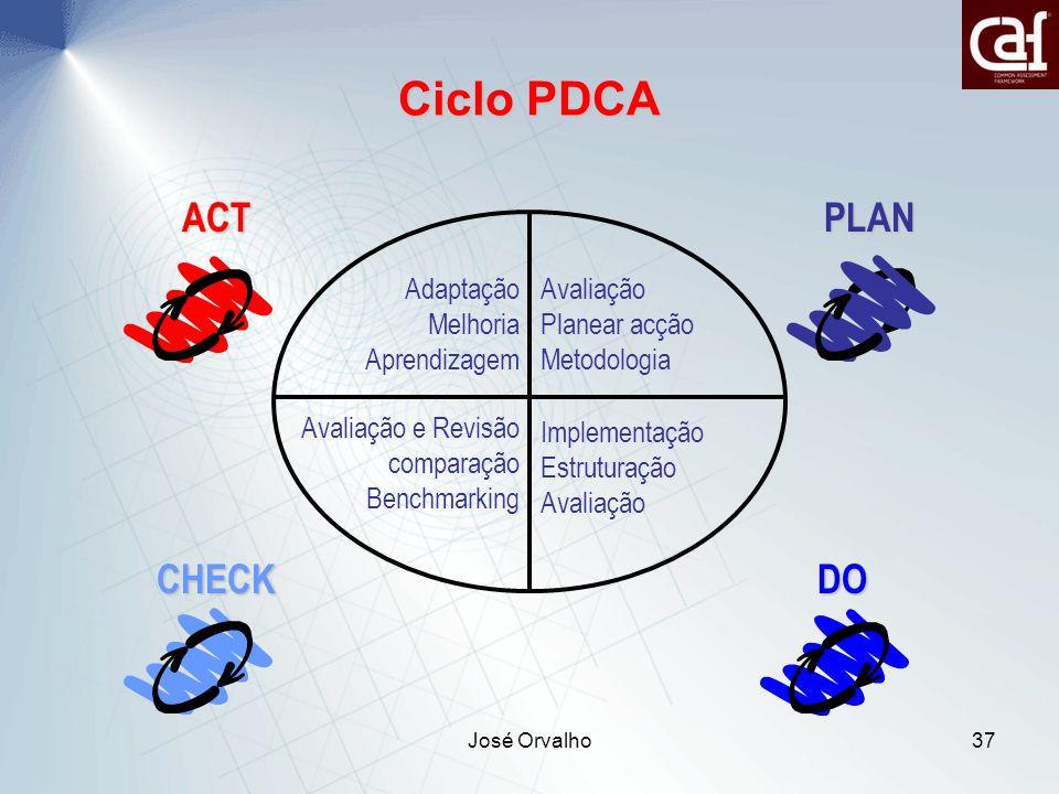 José Orvalho37 Ciclo PDCA Adaptação Melhoria Aprendizagem Avaliação e Revisão comparação Benchmarking Avaliação Planear acção Metodologia Implementação Estruturação Avaliação DO PLANACT CHECK