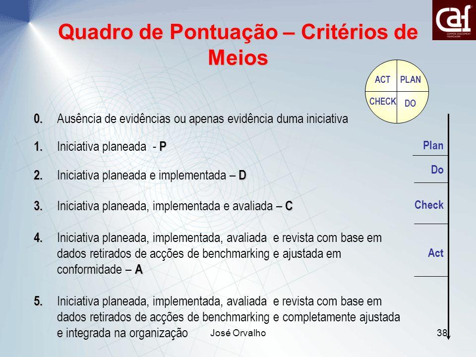 José Orvalho38 Quadro de Pontuação – Critérios de Meios 0.