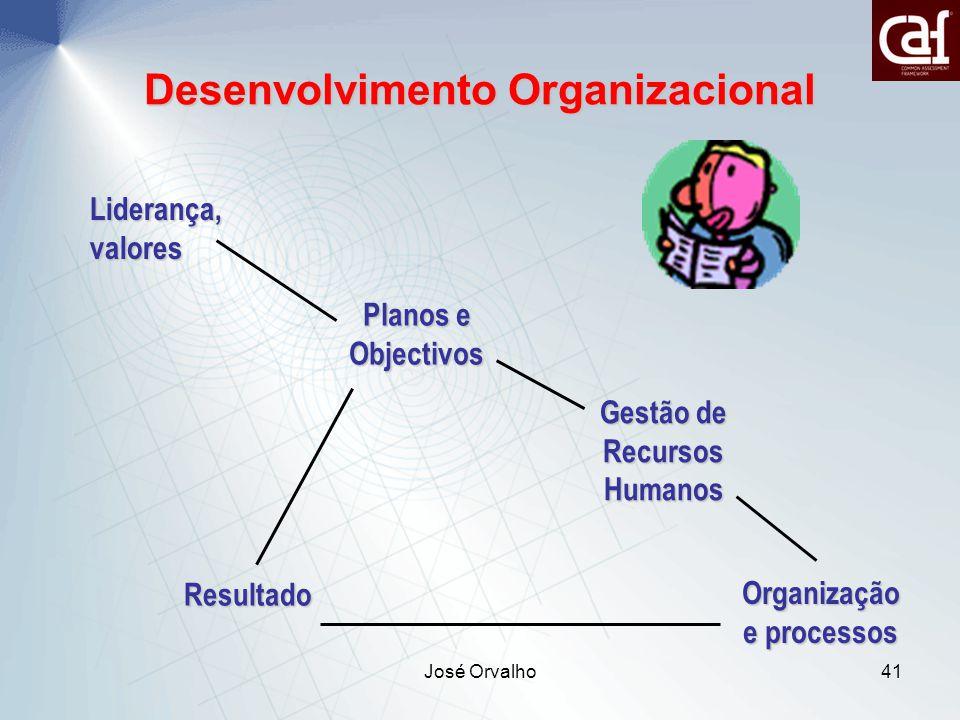 José Orvalho41 Desenvolvimento Organizacional Liderança, valores Planos e Objectivos Resultado Organização e processos Gestão de Recursos Humanos