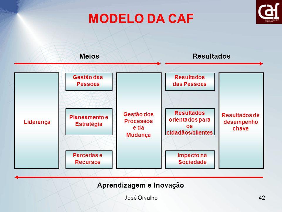 José Orvalho42 Liderança Gestão dos Processos e da Mudança Gestão das Pessoas Planeamento e Estratégia Parcerias e Recursos Resultados das Pessoas Resultados orientados para os cidadãos/clientes Impacto na Sociedade Resultados de desempenho chave MeiosResultados Aprendizagem e Inovação MODELO DA CAF