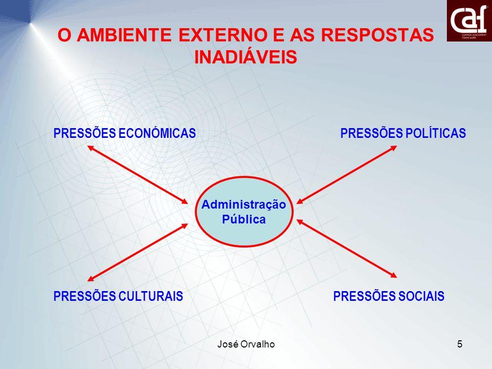 José Orvalho5 O AMBIENTE EXTERNO E AS RESPOSTAS INADIÁVEIS Administração Pública PRESSÕES ECONÓMICAS PRESSÕES POLÍTICAS PRESSÕES CULTURAIS PRESSÕES SOCIAIS