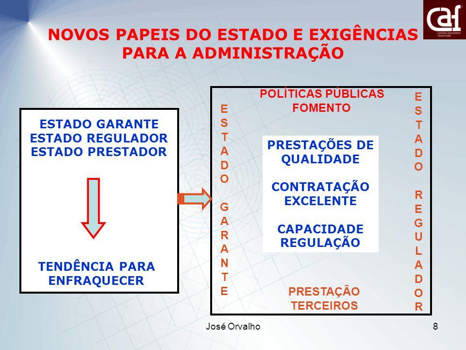 José Orvalho8 NOVOS PAPEIS DO ESTADO E EXIGÊNCIAS PARA A ADMINISTRAÇÃO ESTADO GARANTE ESTADO REGULADOR ESTADO PRESTADOR TENDÊNCIA PARA ENFRAQUECER ESTADOGARANTEESTADOGARANTE ESTADOREGULADORESTADOREGULADOR PRESTAÇÕES DE QUALIDADE CONTRATAÇÃO EXCELENTE CAPACIDADE REGULAÇÃO PRESTAÇÃO TERCEIROS POLÍTICAS PÚBLICAS FOMENTO