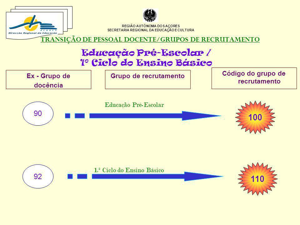 TRANSIÇÃO DE PESSOAL DOCENTE/GRUPOS DE RECRUTAMENTO REGIÃO AUTÓNOMA DOS AÇORES SECRETARIA REGIONAL DA EDUCAÇÃO E CULTURA Educação Pré-Escolar / 1º Cic