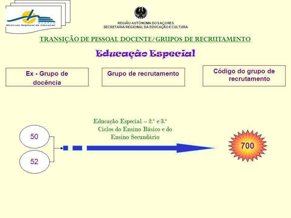 REGIÃO AUTÓNOMA DOS AÇORES SECRETARIA REGIONAL DA EDUCAÇÃO E CULTURA TRANSIÇÃO DE PESSOAL DOCENTE/GRUPOS DE RECRUTAMENTO Educação Especial Ex - Grupo
