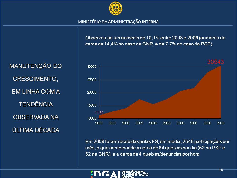 MINISTÉRIO DA ADMINISTRAÇÃO INTERNA Observou-se um aumento de 10,1% entre 2008 e 2009 (aumento de cerca de 14,4% no caso da GNR, e de 7,7% no caso da