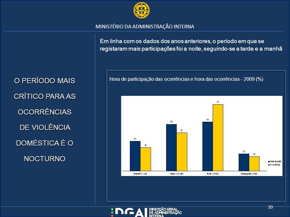 MINISTÉRIO DA ADMINISTRAÇÃO INTERNA Em linha com os dados dos anos anteriores, o período em que se registaram mais participações foi a noite, seguindo