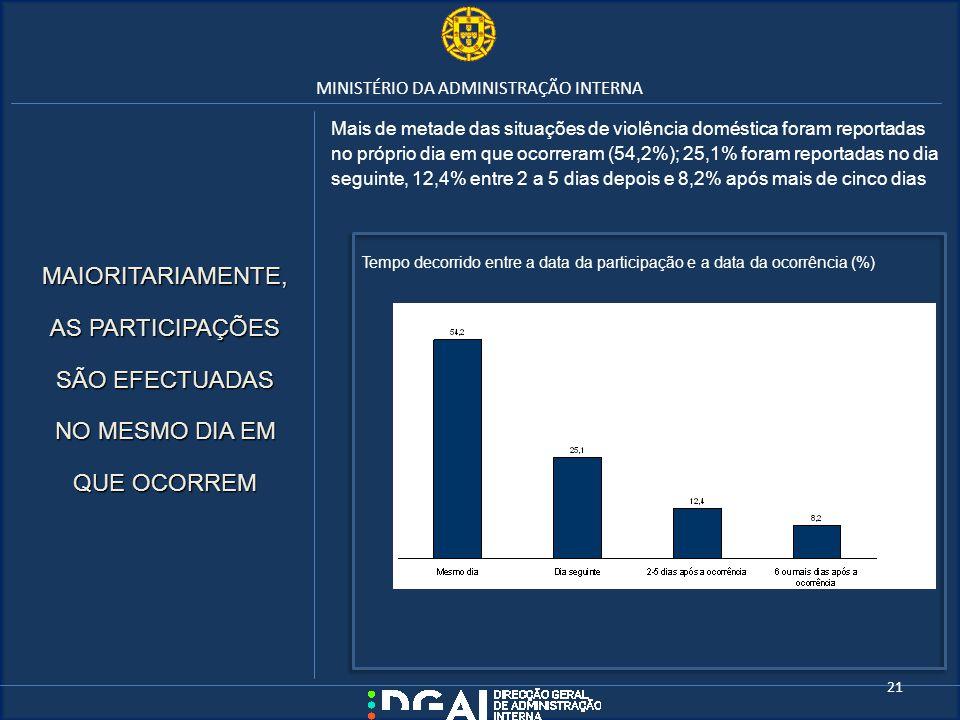 MINISTÉRIO DA ADMINISTRAÇÃO INTERNA Mais de metade das situações de violência doméstica foram reportadas no próprio dia em que ocorreram (54,2%); 25,1