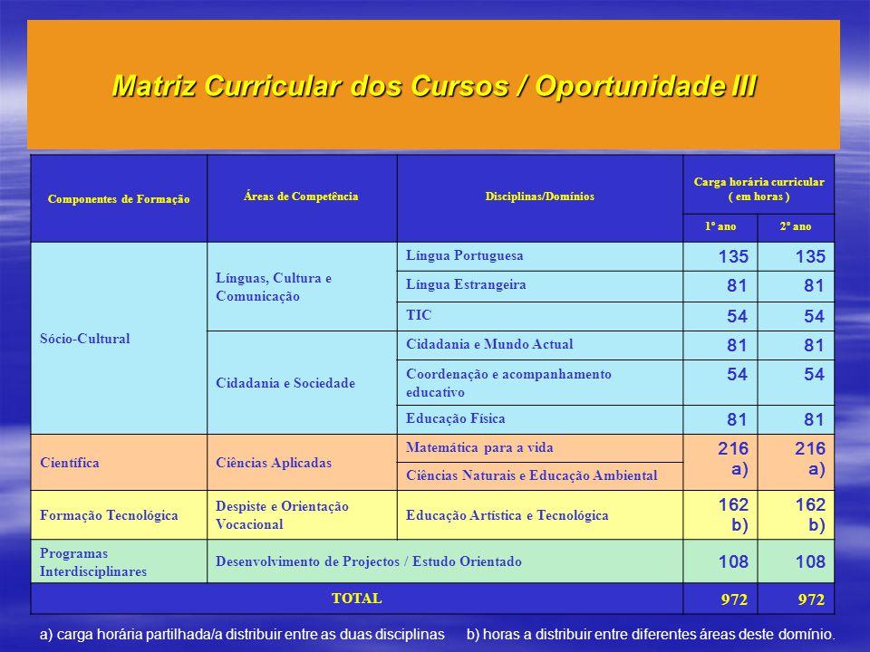 Componentes de Formação Áreas de CompetênciaDisciplinas/Domínios Carga horária curricular ( em horas ) 1º ano2º ano Sócio-Cultural Línguas, Cultura e Comunicação Língua Portuguesa 135 Língua Estrangeira 81 TIC 54 Cidadania e Sociedade Cidadania e Mundo Actual 81 Coordenação e acompanhamento educativo 54 Educação Física 81 CientíficaCiências Aplicadas Matemática para a vida 216 a) 216 a) Ciências Naturais e Educação Ambiental Formação Tecnológica Despiste e Orientação Vocacional Educação Artística e Tecnológica 162 b) 162 b) Programas Interdisciplinares Desenvolvimento de Projectos / Estudo Orientado 108 TOTAL 972 Matriz Curricular dos Cursos / Oportunidade III a) carga horária partilhada/a distribuir entre as duas disciplinas b) horas a distribuir entre diferentes áreas deste domínio.