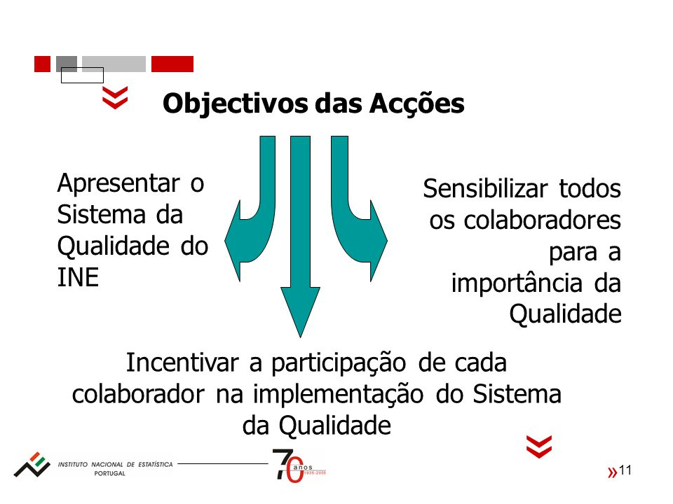 11 Objectivos das Acções Sensibilizar todos os colaboradores para a importância da Qualidade Apresentar o Sistema da Qualidade do INE Incentivar a participação de cada colaborador na implementação do Sistema da Qualidade « « «