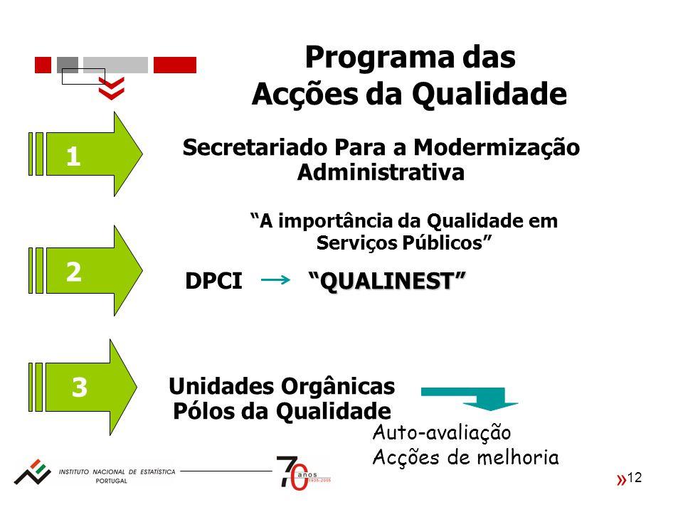 12 Programa das Acções da Qualidade 1 2 3 Secretariado Para a Modermização Administrativa A importância da Qualidade em Serviços Públicos Auto-avaliação Acções de melhoriaQUALINEST DPCI Unidades Orgânicas Pólos da Qualidade « «