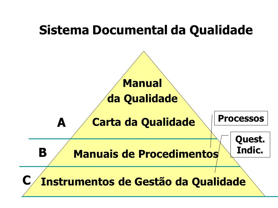 14 Sistema Documental da Qualidade Manual da Qualidade Carta da Qualidade Manuais de Procedimentos Instrumentos de Gestão da Qualidade Processos A B Quest.