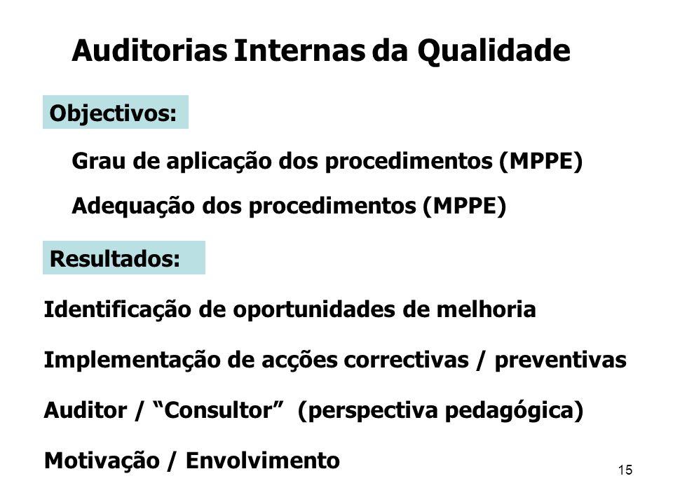 15 Auditorias Internas da Qualidade Objectivos: Adequação dos procedimentos (MPPE) Grau de aplicação dos procedimentos (MPPE) Identificação de oportunidades de melhoria Implementação de acções correctivas / preventivas Auditor / Consultor (perspectiva pedagógica) Motivação / Envolvimento Resultados: