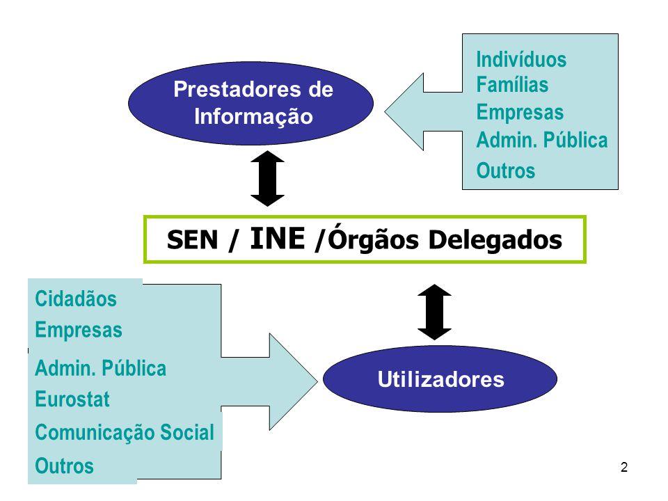 2 SEN / INE /Órgãos Delegados Empresas Indivíduos Famílias Admin.