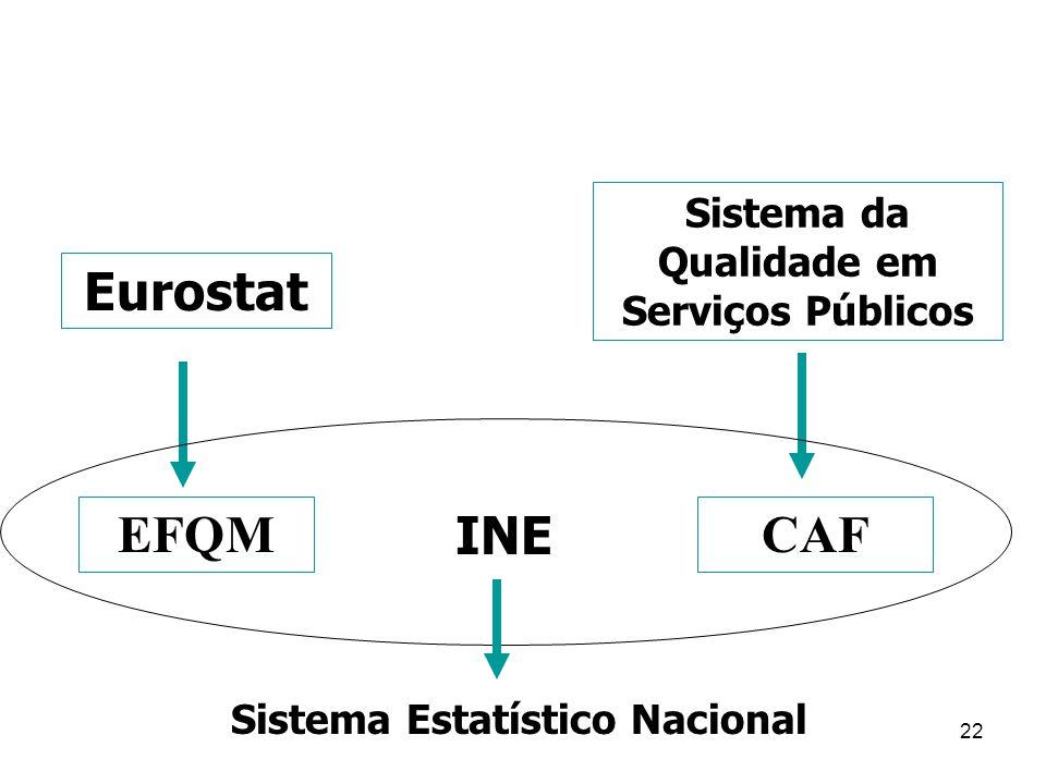 22 INE Eurostat EFQMCAF Sistema da Qualidade em Serviços Públicos Sistema Estatístico Nacional