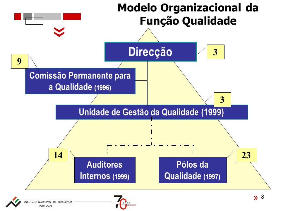 8 Modelo Organizacional da Função Qualidade Direcção Comissão Permanente para a Qualidade (1996) Unidade de Gestão da Qualidade (1999) Auditores Internos (1999) Pólos da Qualidade (1997) 14 3 3 23 9 « «