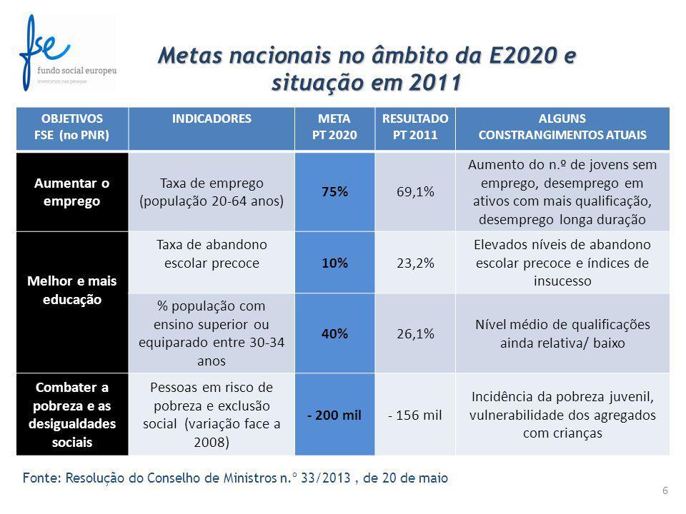 6 Metas nacionais no âmbito da E2020 e situação em 2011 OBJETIVOS FSE (no PNR) INDICADORESMETA PT 2020 RESULTADO PT 2011 ALGUNS CONSTRANGIMENTOS ATUAIS Aumentar o emprego Taxa de emprego (população 20-64 anos) 75%69,1% Aumento do n.º de jovens sem emprego, desemprego em ativos com mais qualificação, desemprego longa duração Melhor e mais educação Taxa de abandono escolar precoce 10%23,2% Elevados níveis de abandono escolar precoce e índices de insucesso % população com ensino superior ou equiparado entre 30-34 anos 40%26,1% Nível médio de qualificações ainda relativa/ baixo Combater a pobreza e as desigualdades sociais Pessoas em risco de pobreza e exclusão social (variação face a 2008) - 200 mil- 156 mil Incidência da pobreza juvenil, vulnerabilidade dos agregados com crianças Fonte: Resolução do Conselho de Ministros n.º 33/2013, de 20 de maio
