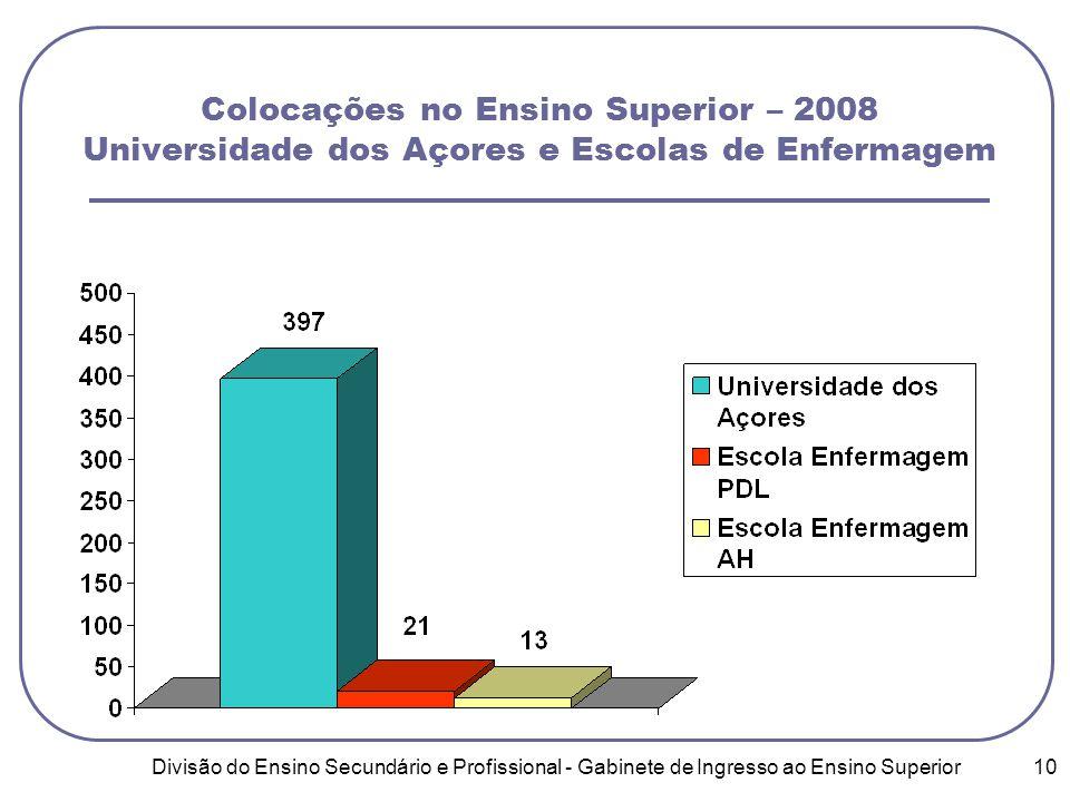 Divisão do Ensino Secundário e Profissional - Gabinete de Ingresso ao Ensino Superior 10 Colocações no Ensino Superior – 2008 Universidade dos Açores e Escolas de Enfermagem