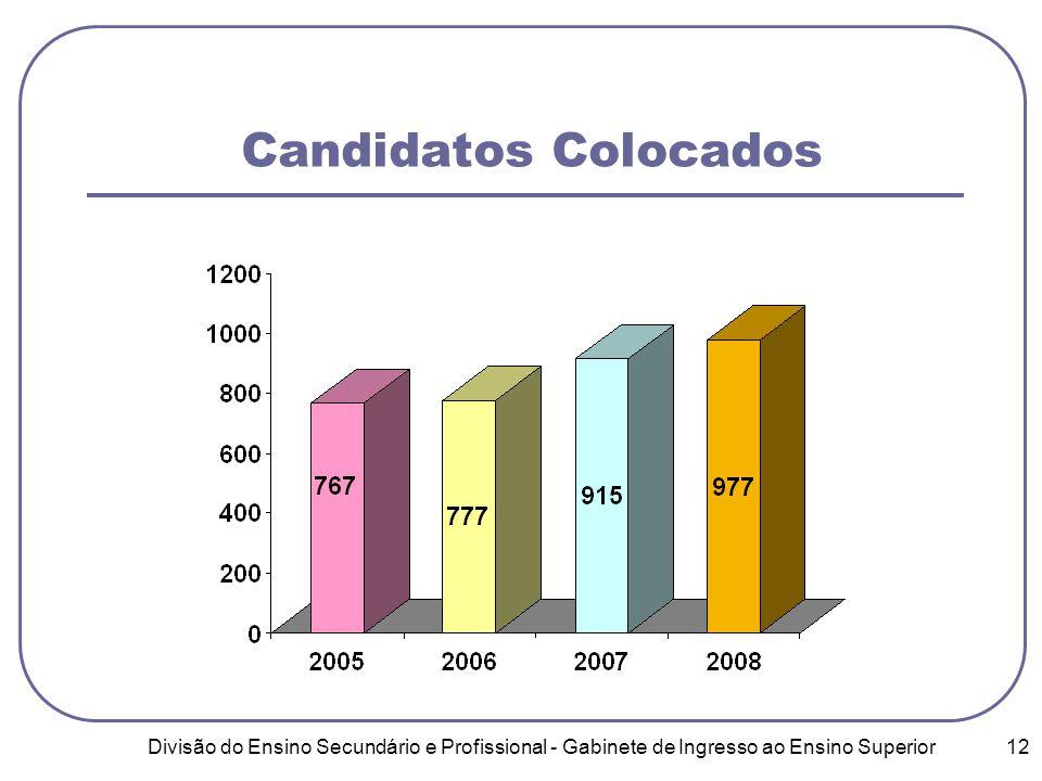 Divisão do Ensino Secundário e Profissional - Gabinete de Ingresso ao Ensino Superior 12 Candidatos Colocados