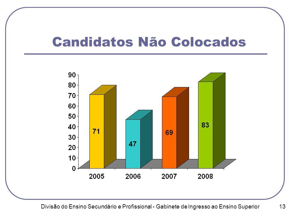 Divisão do Ensino Secundário e Profissional - Gabinete de Ingresso ao Ensino Superior 13 Candidatos Não Colocados
